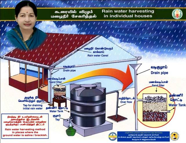 Water conservation essay in tamil